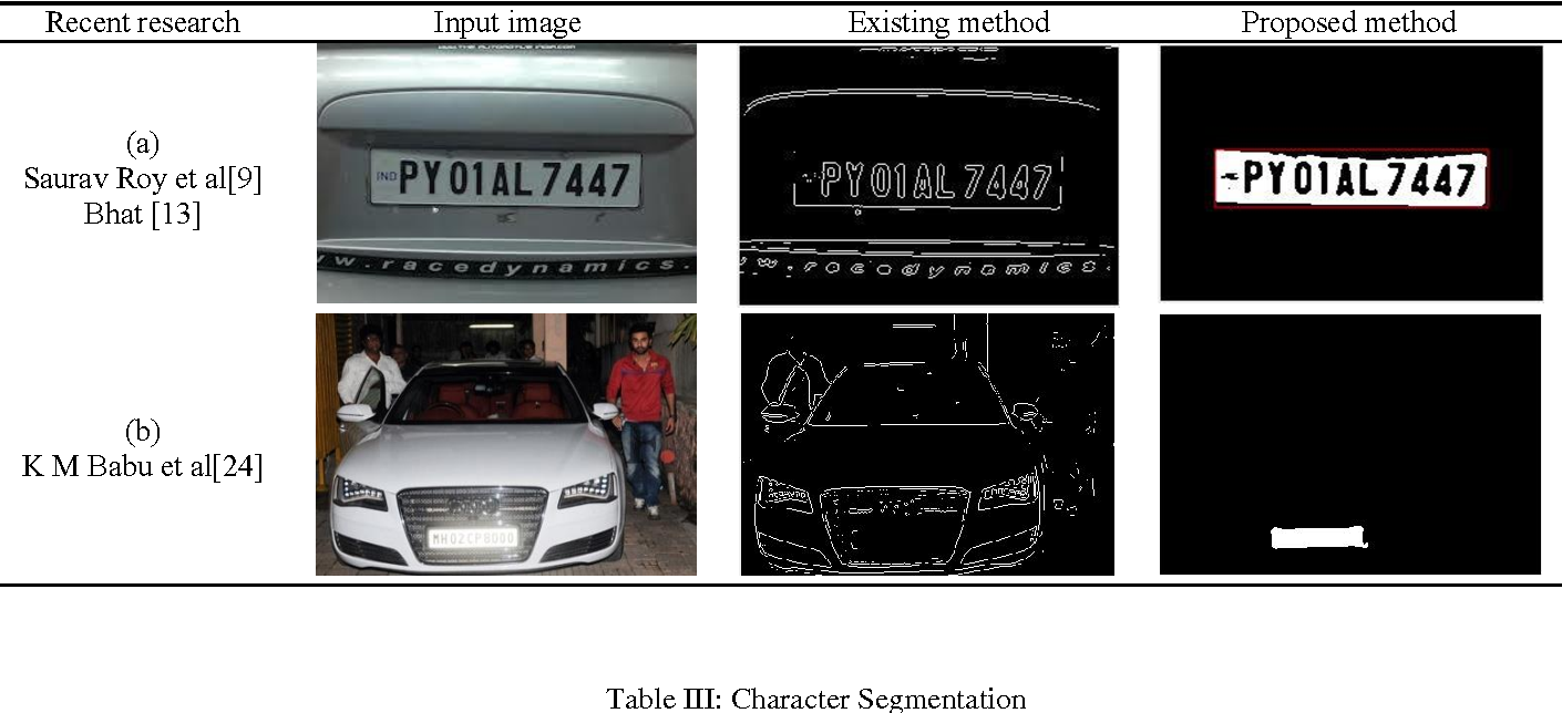 Figure 3 for Efficient Licence Plate Detection By Unique Edge Detection Algorithm and Smarter Interpretation Through IoT