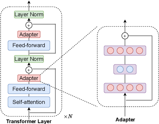 Figure 1 for On the Effectiveness of Adapter-based Tuning for Pretrained Language Model Adaptation