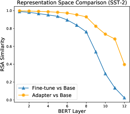 Figure 3 for On the Effectiveness of Adapter-based Tuning for Pretrained Language Model Adaptation