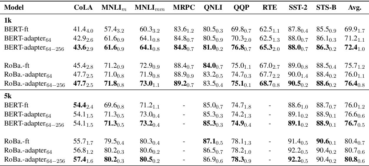 Figure 4 for On the Effectiveness of Adapter-based Tuning for Pretrained Language Model Adaptation