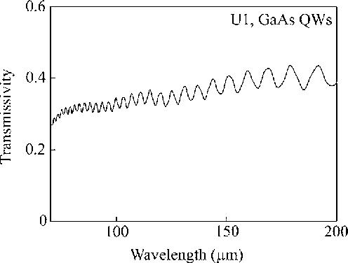FIG. 3. Transmissivity of detector element U1 obtained by FTIR spectroscopy.