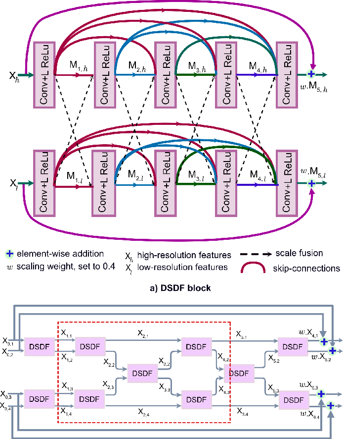 Figure 1 for MSRF-Net: A Multi-Scale Residual Fusion Network for Biomedical Image Segmentation