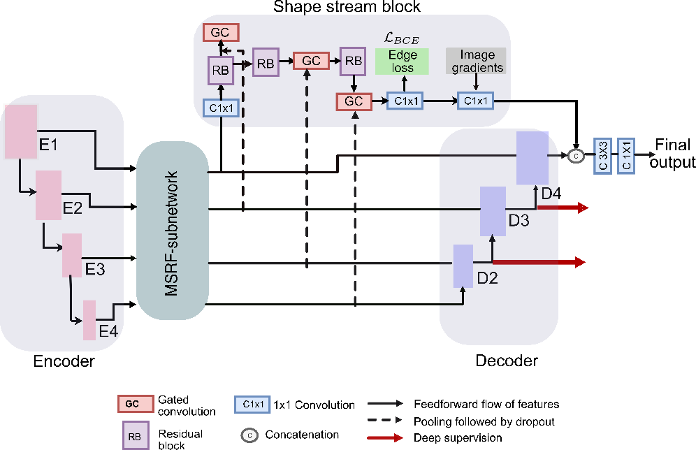 Figure 2 for MSRF-Net: A Multi-Scale Residual Fusion Network for Biomedical Image Segmentation