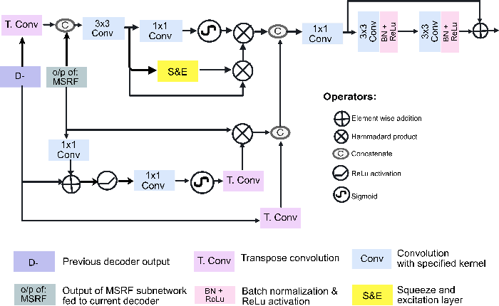 Figure 3 for MSRF-Net: A Multi-Scale Residual Fusion Network for Biomedical Image Segmentation