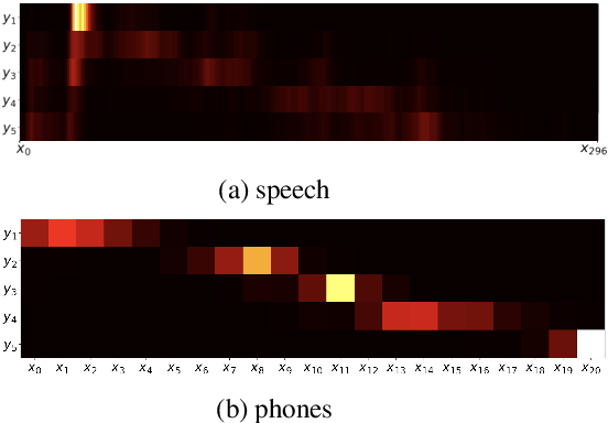 Figure 1 for On the Difficulty of Segmenting Words with Attention