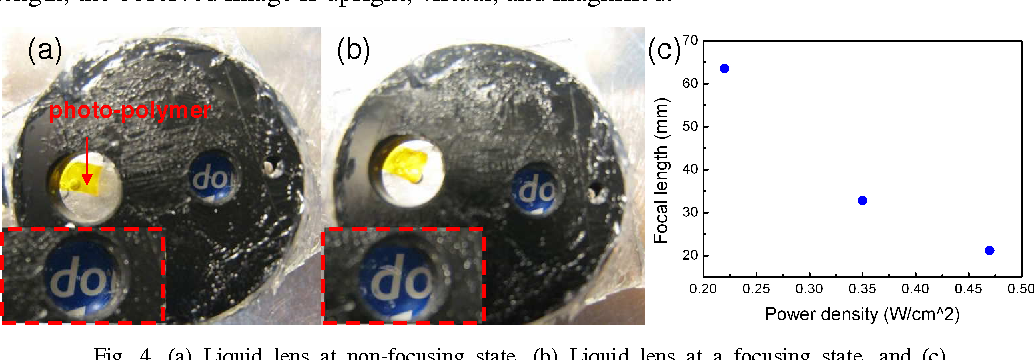 PDF] Adaptive liquid lens actuated by photo-polymer