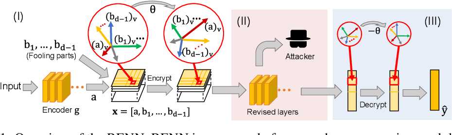 Figure 1 for Rotation-Equivariant Neural Networks for Privacy Protection