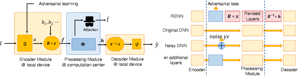 Figure 2 for Rotation-Equivariant Neural Networks for Privacy Protection