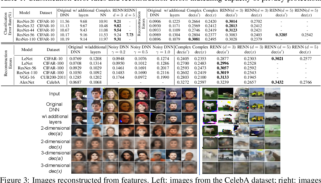 Figure 3 for Rotation-Equivariant Neural Networks for Privacy Protection