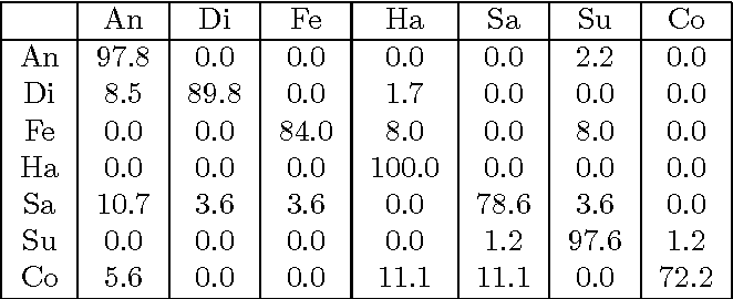 Figure 2 for A Generative Restricted Boltzmann Machine Based Method for High-Dimensional Motion Data Modeling