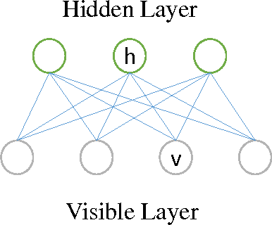 Figure 3 for A Generative Restricted Boltzmann Machine Based Method for High-Dimensional Motion Data Modeling