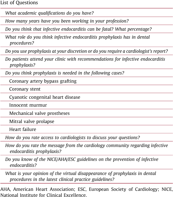 Knowledge of infective endocarditis and prophylaxis among