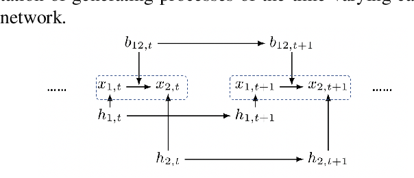 Figure 1 for Causal Discovery and Forecasting in Nonstationary Environments with State-Space Models