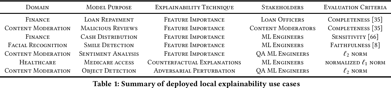 Figure 1 for Explainable Machine Learning in Deployment