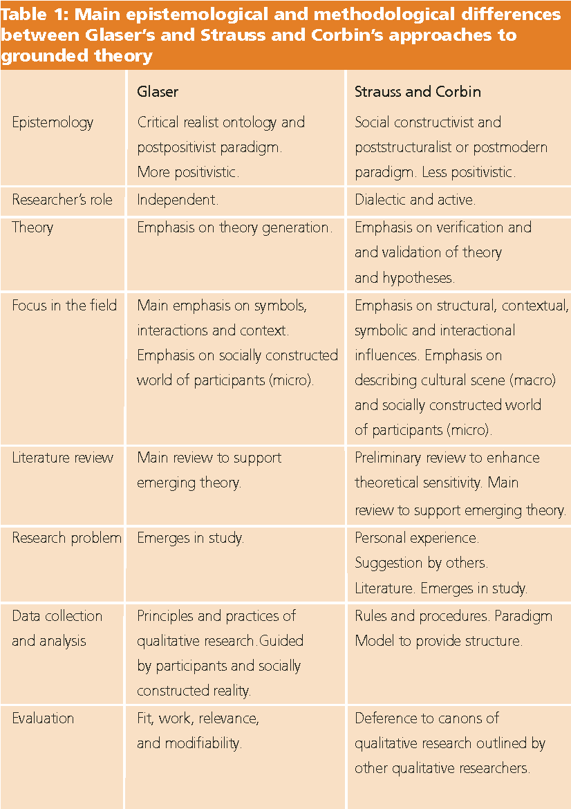 PDF] Grounded theory in nursing research: Part 2--Critique