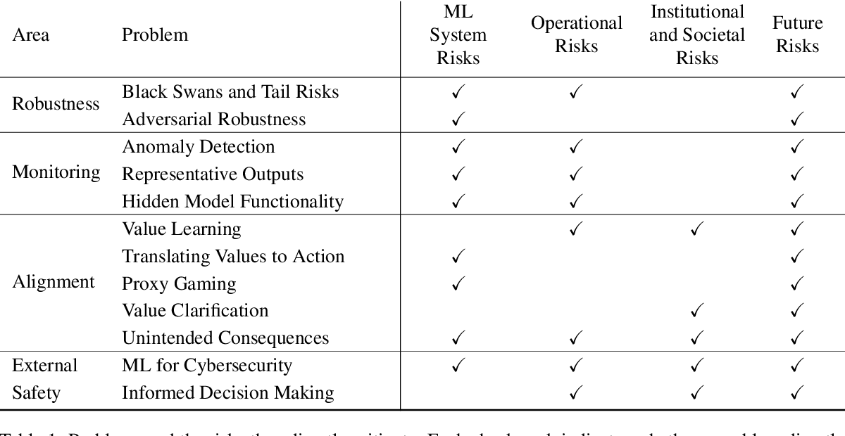 Figure 2 for Unsolved Problems in ML Safety