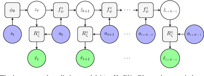 Figure 1 for Learning Latent State Spaces for Planning through Reward Prediction