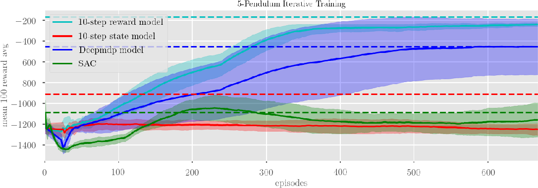 Figure 4 for Learning Latent State Spaces for Planning through Reward Prediction