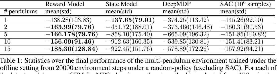 Figure 2 for Learning Latent State Spaces for Planning through Reward Prediction