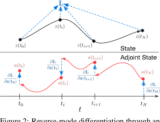 Figure 3 for Neural Ordinary Differential Equations