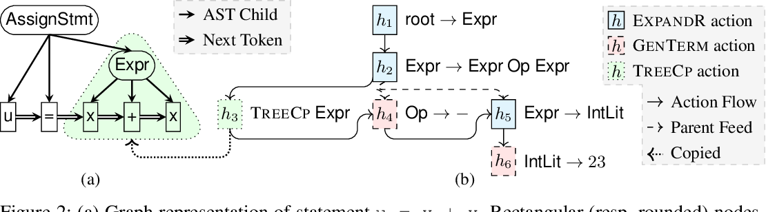 Figure 3 for Learning to Represent Edits