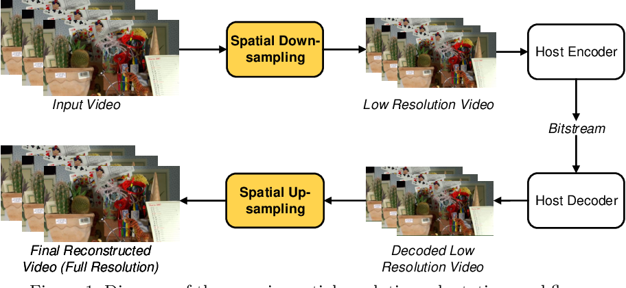 Figure 1 for Video compression with low complexity CNN-based spatial resolution adaptation