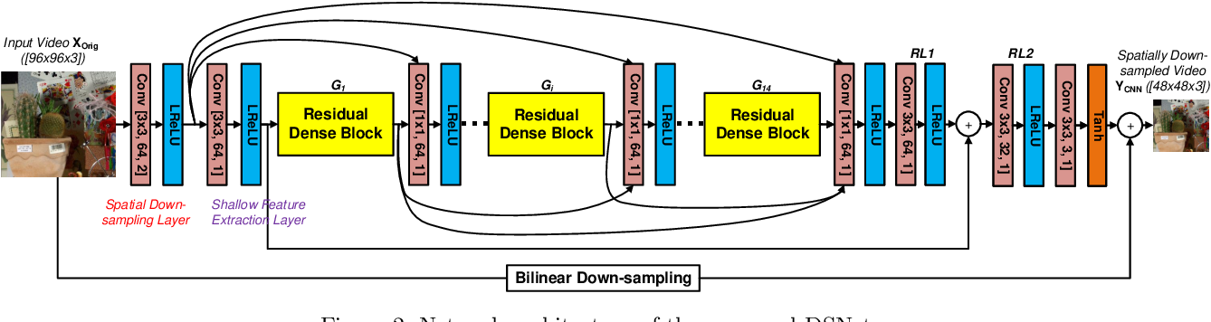 Figure 2 for Video compression with low complexity CNN-based spatial resolution adaptation