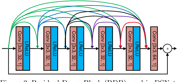 Figure 4 for Video compression with low complexity CNN-based spatial resolution adaptation