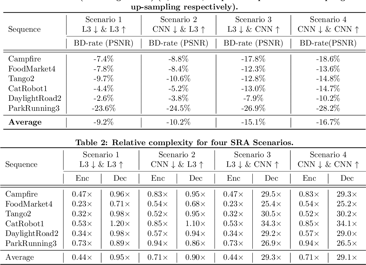 Figure 3 for Video compression with low complexity CNN-based spatial resolution adaptation