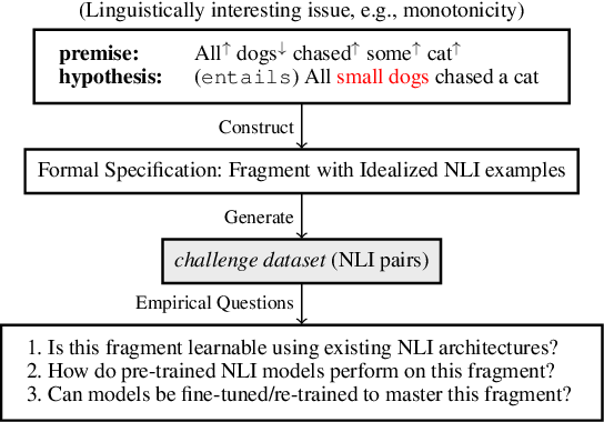 Figure 1 for Probing Natural Language Inference Models through Semantic Fragments