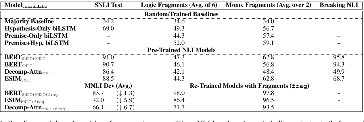 Figure 2 for Probing Natural Language Inference Models through Semantic Fragments