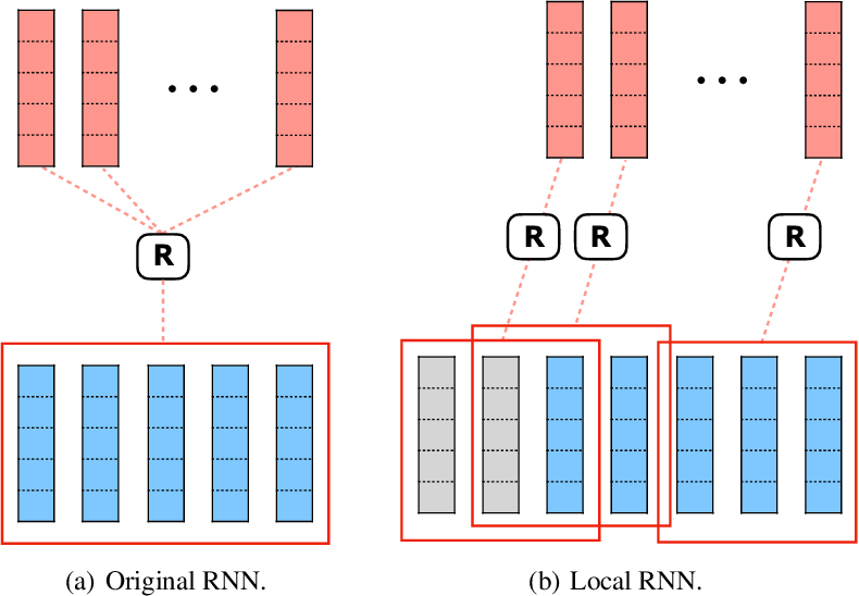 Figure 3 for R-Transformer: Recurrent Neural Network Enhanced Transformer