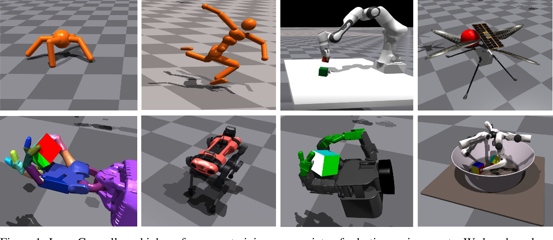 Figure 1 for Isaac Gym: High Performance GPU-Based Physics Simulation For Robot Learning