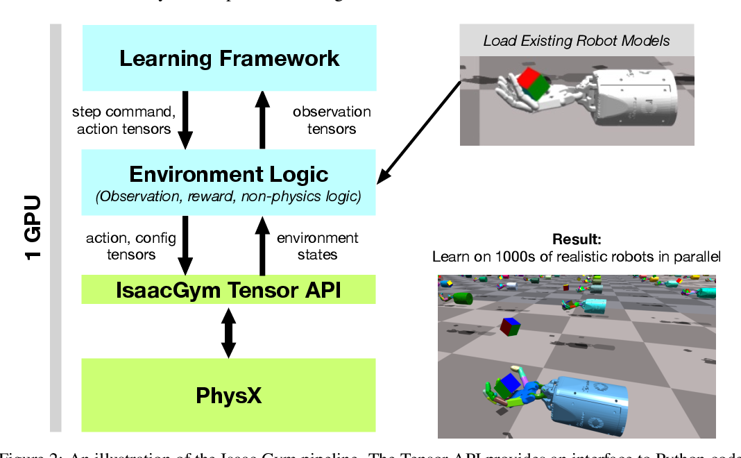 Figure 3 for Isaac Gym: High Performance GPU-Based Physics Simulation For Robot Learning
