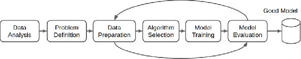 Figure 1 for Amazon SageMaker Autopilot: a white box AutoML solution at scale