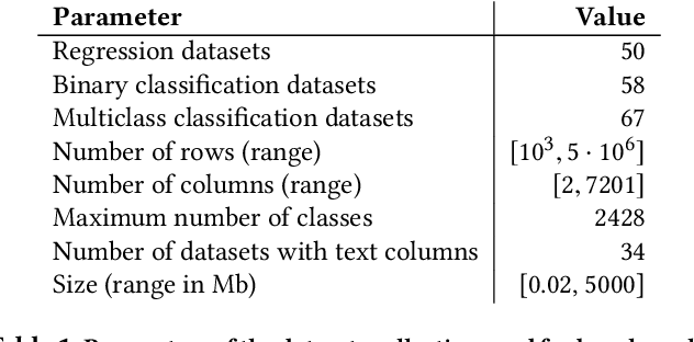 Figure 2 for Amazon SageMaker Autopilot: a white box AutoML solution at scale