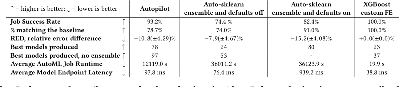 Figure 4 for Amazon SageMaker Autopilot: a white box AutoML solution at scale