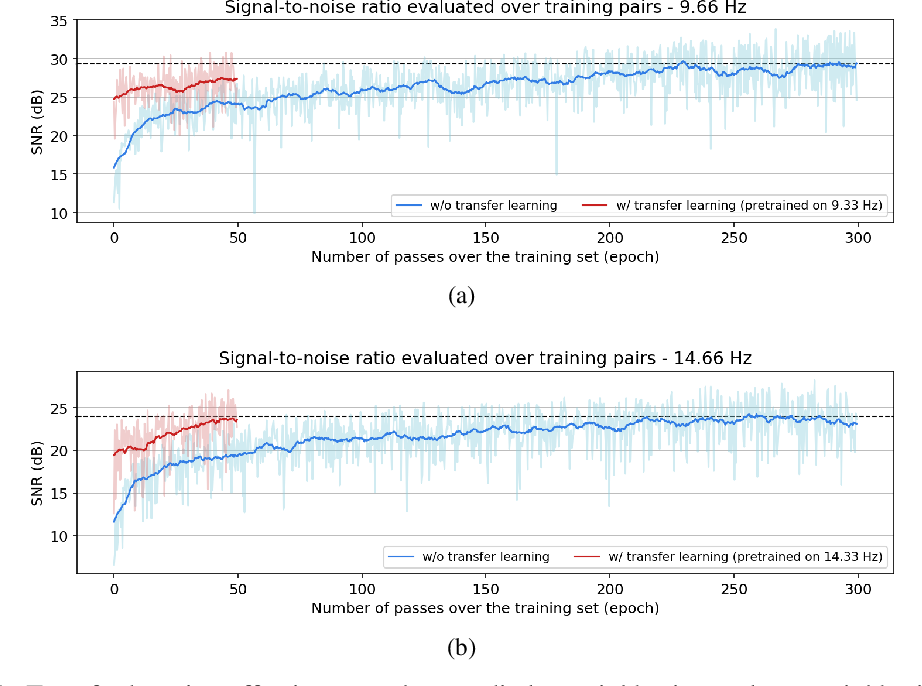 Figure 1 for Transfer learning in large-scale ocean bottom seismic wavefield reconstruction