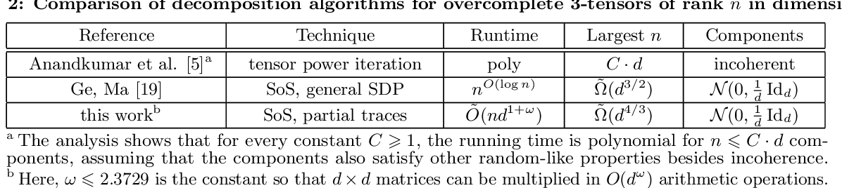 Figure 2 for Fast spectral algorithms from sum-of-squares proofs: tensor decomposition and planted sparse vectors