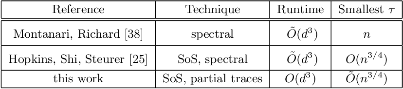 Figure 3 for Fast spectral algorithms from sum-of-squares proofs: tensor decomposition and planted sparse vectors