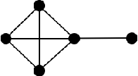 Figure 3 for (Nearly) Efficient Algorithms for the Graph Matching Problem on Correlated Random Graphs