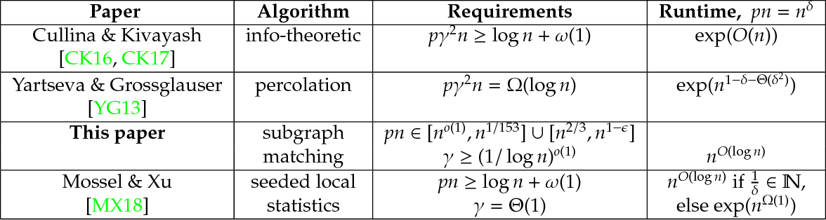 Figure 1 for (Nearly) Efficient Algorithms for the Graph Matching Problem on Correlated Random Graphs