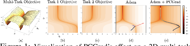 Figure 1 for Gradient Surgery for Multi-Task Learning
