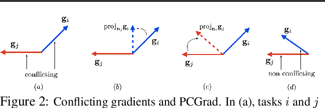 Figure 3 for Gradient Surgery for Multi-Task Learning