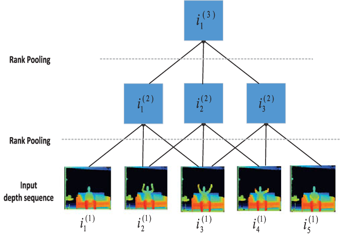 Figure 3 for Depth Pooling Based Large-scale 3D Action Recognition with Convolutional Neural Networks