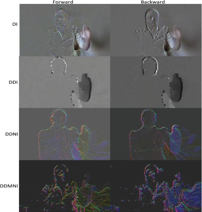 Figure 4 for Depth Pooling Based Large-scale 3D Action Recognition with Convolutional Neural Networks