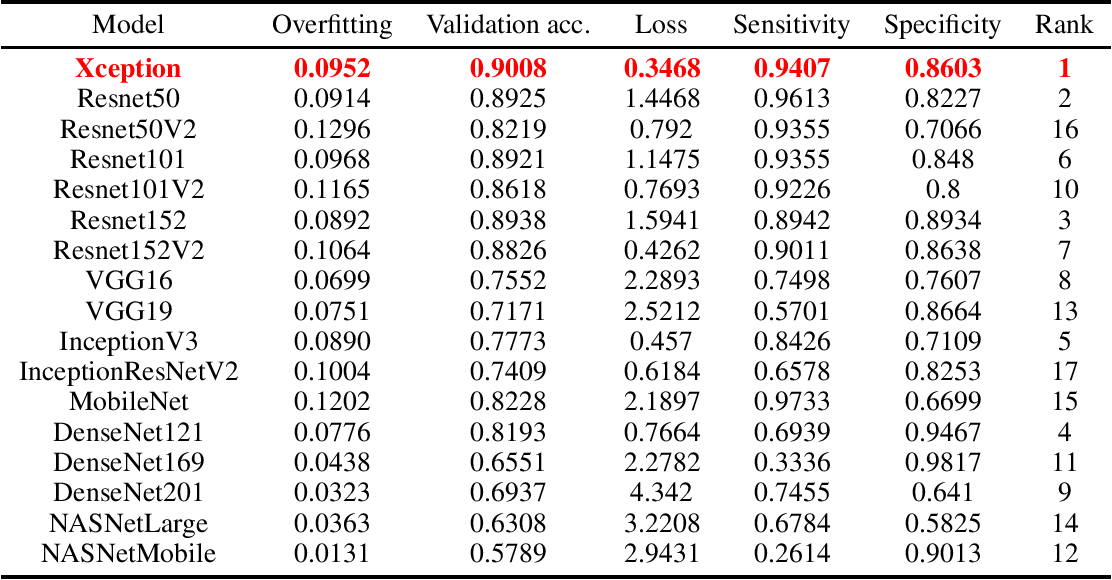 Figure 1 for Optimal Transfer Learning Model for Binary Classification of Funduscopic Images through Simple Heuristics