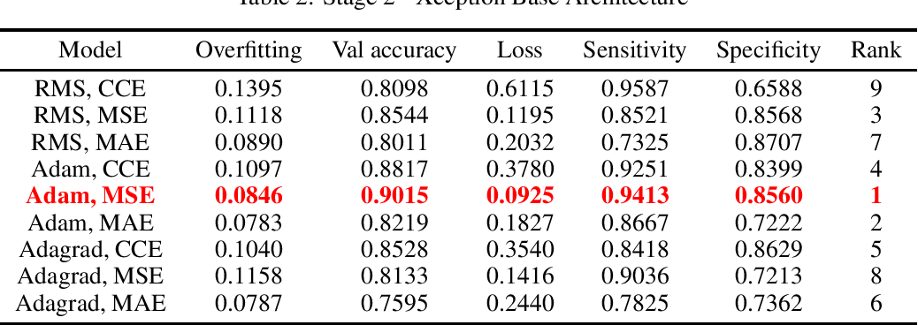 Figure 2 for Optimal Transfer Learning Model for Binary Classification of Funduscopic Images through Simple Heuristics