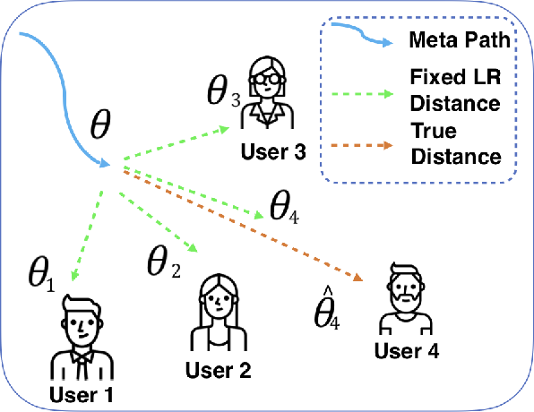 Figure 1 for Personalized Adaptive Meta Learning for Cold-start User Preference Prediction