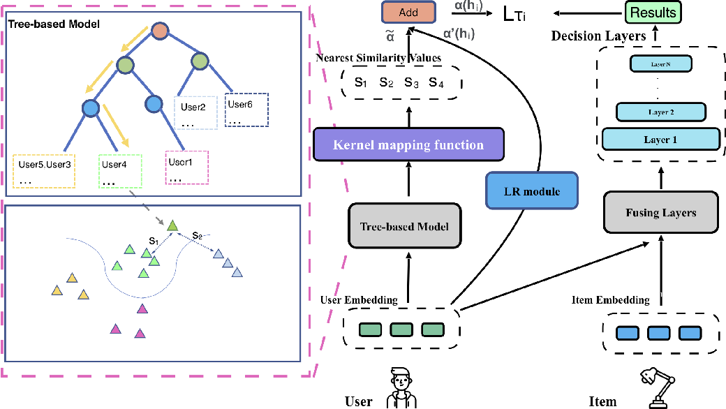 Figure 3 for Personalized Adaptive Meta Learning for Cold-start User Preference Prediction